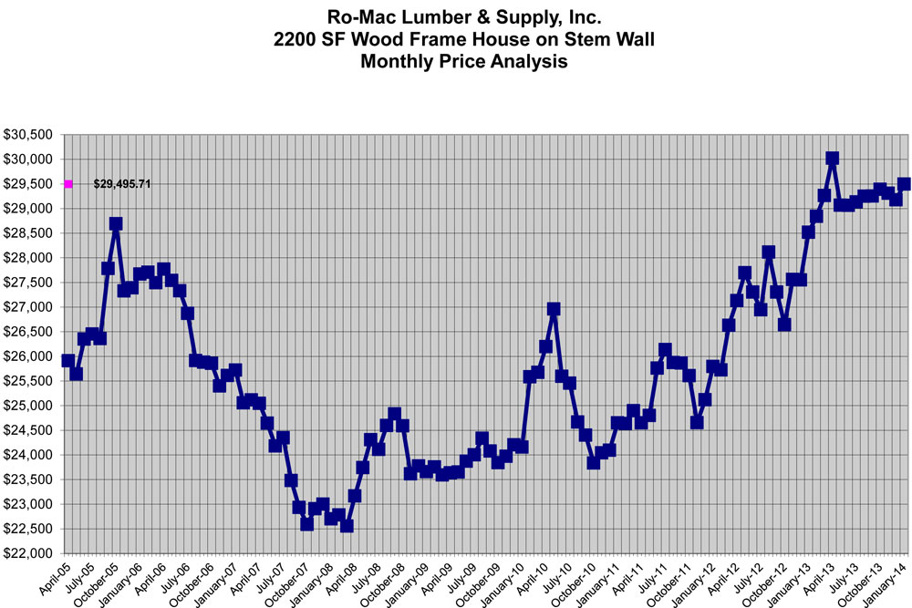 Copy-of-Graph-for-New-Home-Construction-Price-Analysis-January-2014